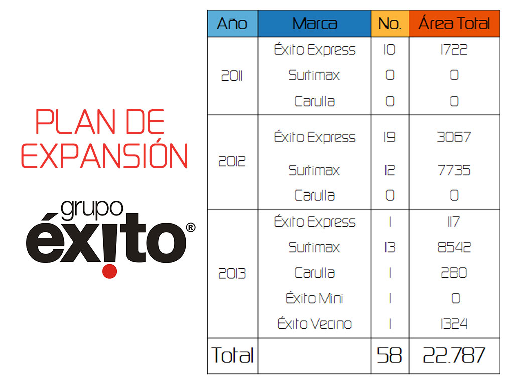 plan expansion grupo exito
